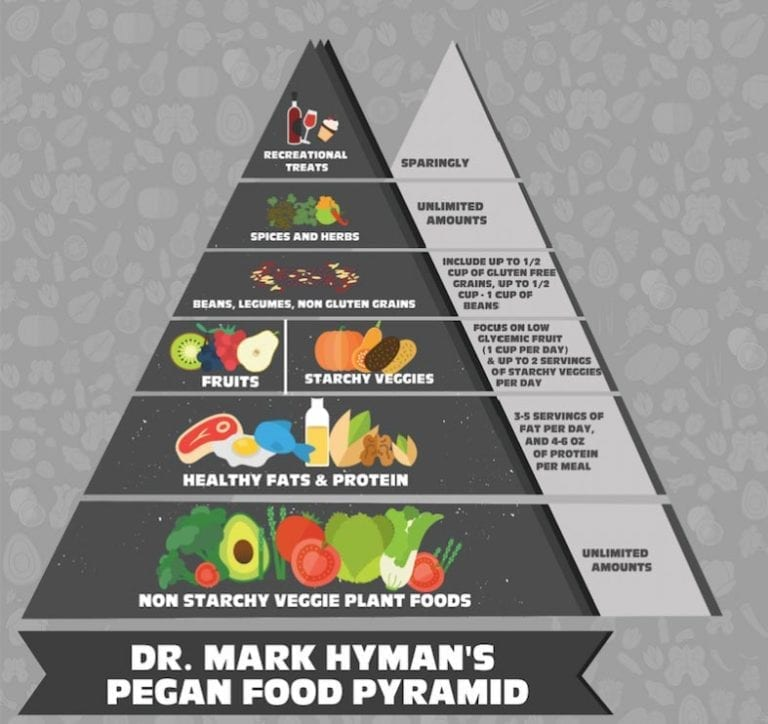 dr-hyman-food-pyramid