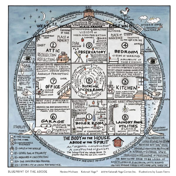 Blueprint of the Abode, Katonah yoga grid